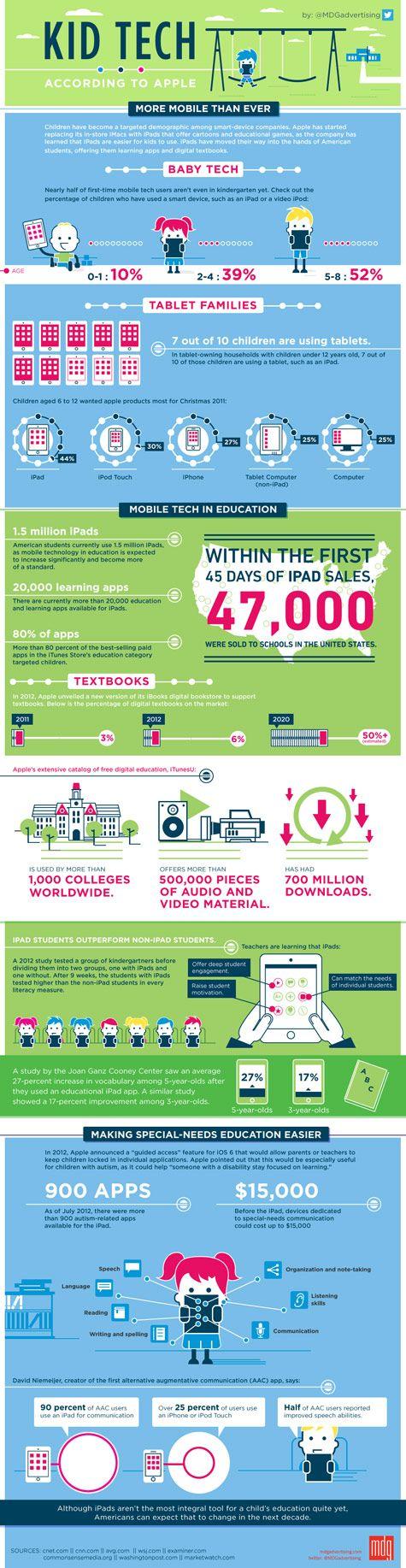 iPad sint he classroom infographic