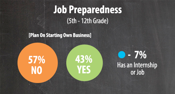student job preparedness chart, school wireless networks,