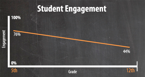 student engagement, technology in the classroom can help improve student engagement,