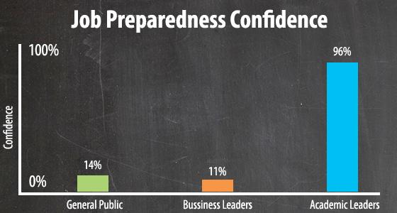student job preparedness confidence chart,