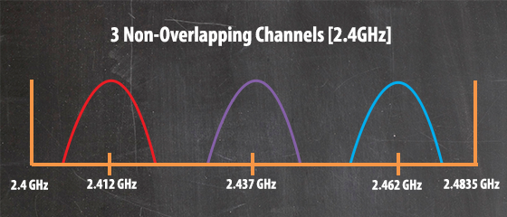 wifi performance, Wi-Fi performance problems, channel assignments,