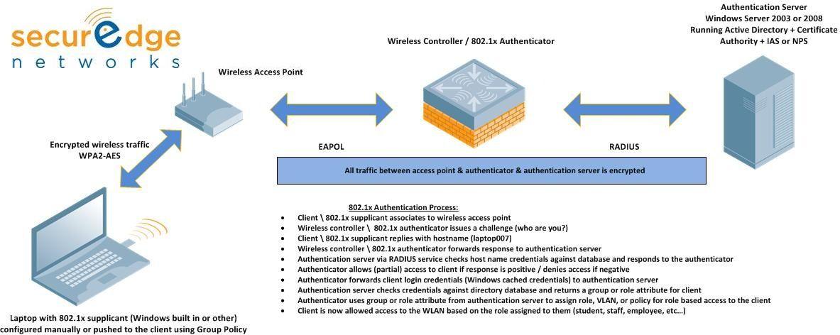 802.1X for School Wireless Networks.jpg