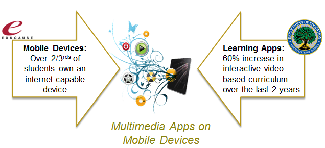 mobile devices on school wireless networks