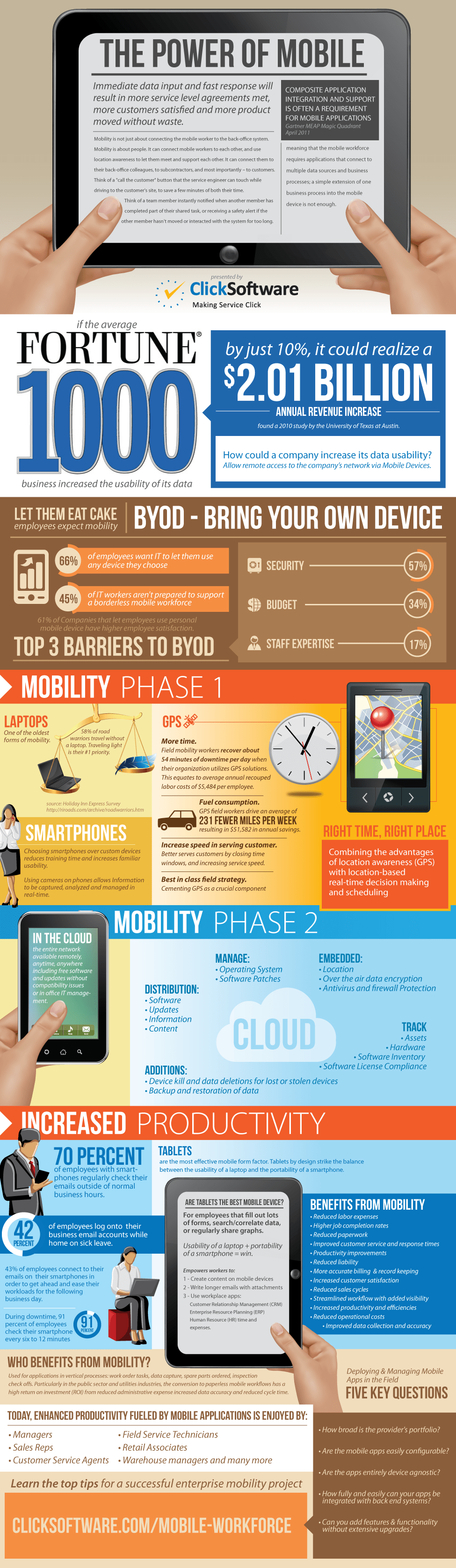 mobile device/byod infographic
