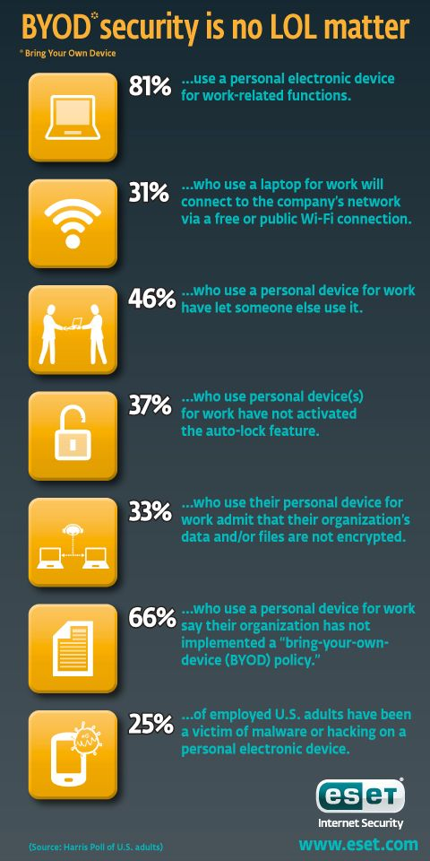 BYOD for business