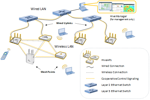 Cooperative Control Architecture Aerohive resized 600