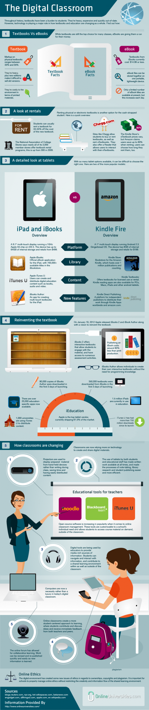 classroom technology infographic