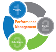 unified perfromance management