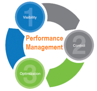 Performance management BYOD