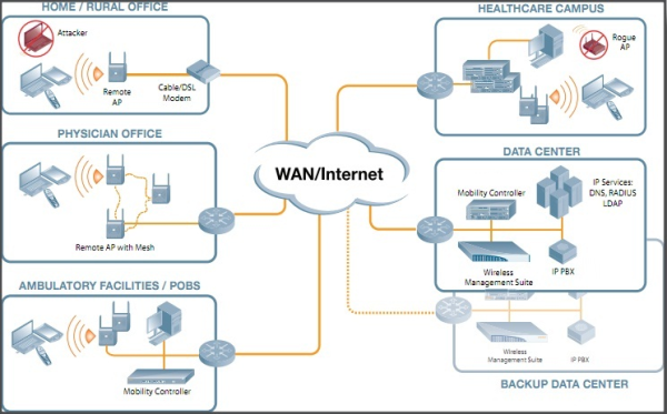 Wireless LAN Networks aren't one-size-fits-all solutions
