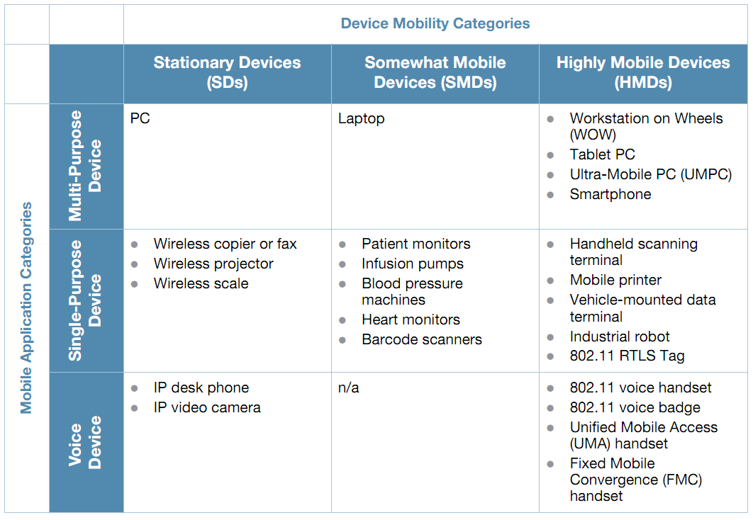 Hospital Wireless Networks Medical Mobility Devices