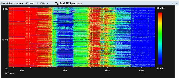 Typical RF Spectrum on secure wireless network