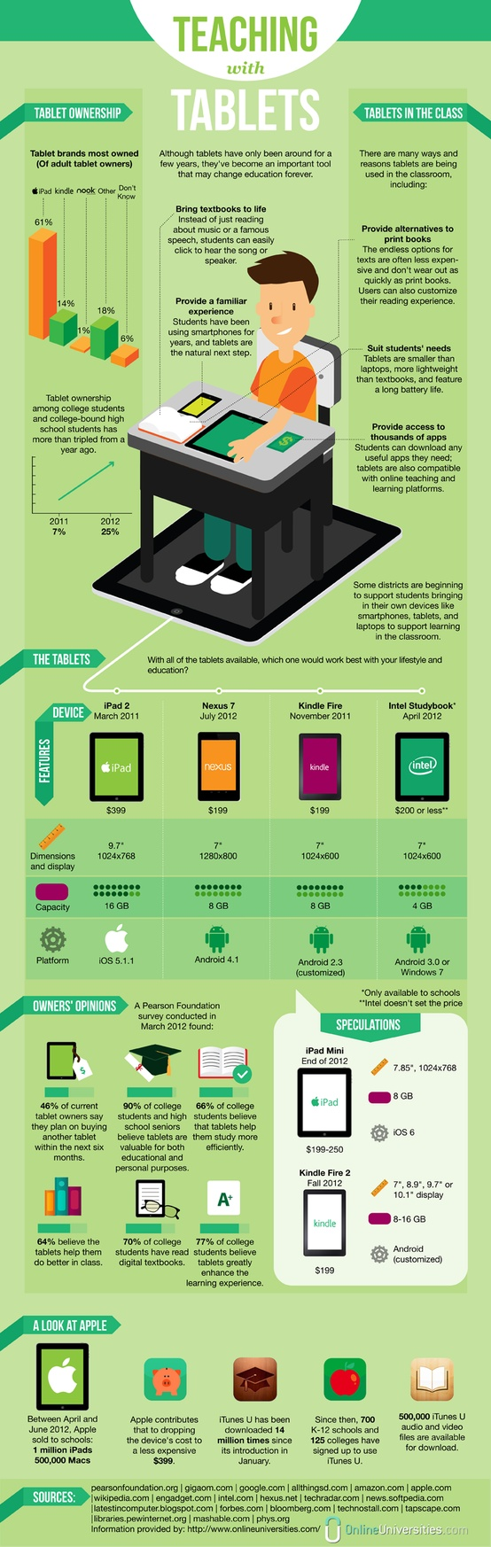 ipads in education infographic