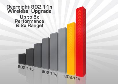 802.11n wireless network, wireless network design, wifi service providers,