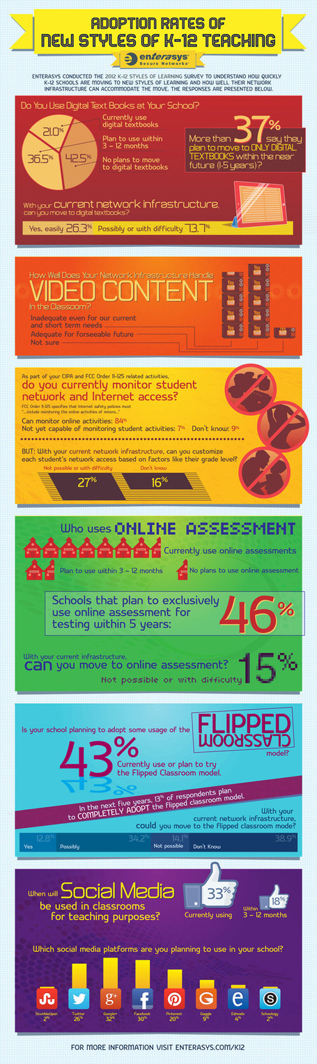 technology in the classroom infographic