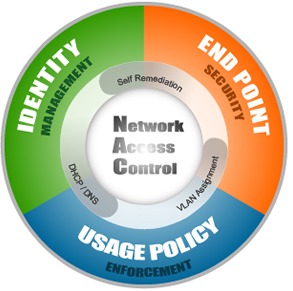 network access control to support byod