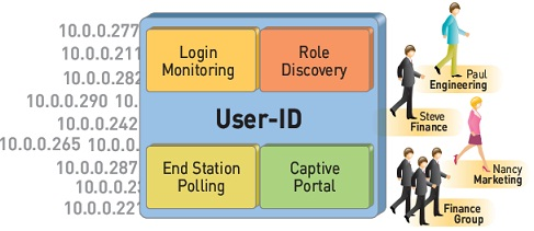 Next Generation Firewall, wifi security, wireless network design,