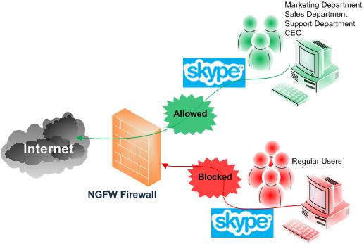 next generation firewall solution