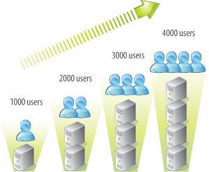 wireless network scalability, wireless network design, wifi service providers,