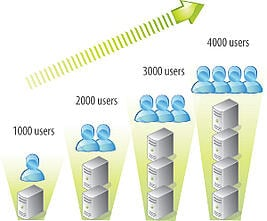 graphic showing the increase of users from 1000 to 4000