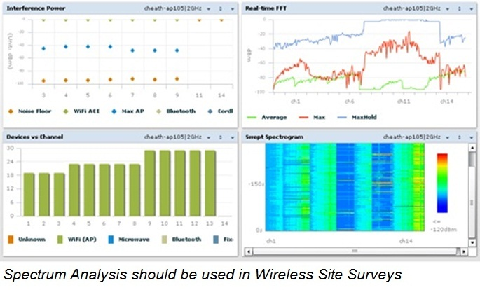 Spectrum Analysis Wireless Site Survey 1