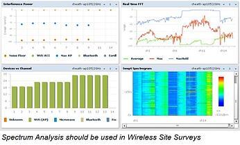 Spectrum Analysis Wireless Site Survey 1