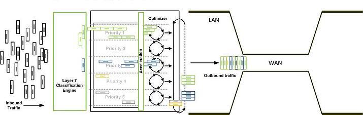 WAN optimization, wireless network design, wifi service providers,