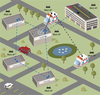 Wireless Mesh Network, outdoor wifi, wifi service providers,