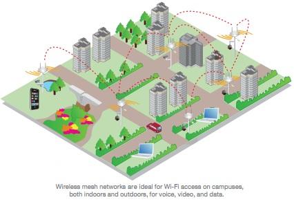 wireless mesh networks, outdoor wifi, school wireless networks,