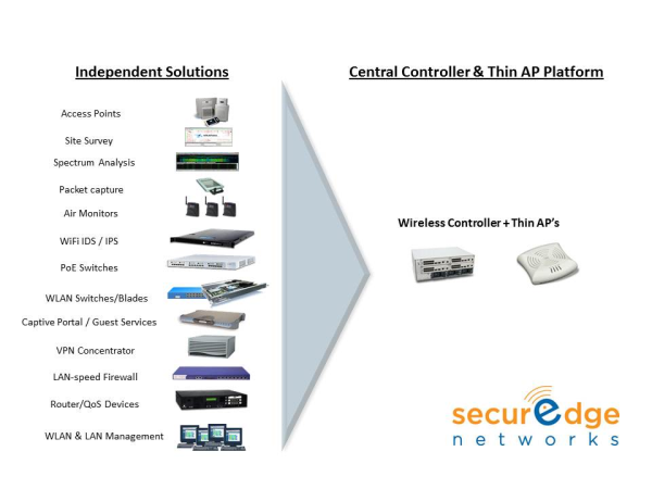 WLAN Controller Thin APs resized 600