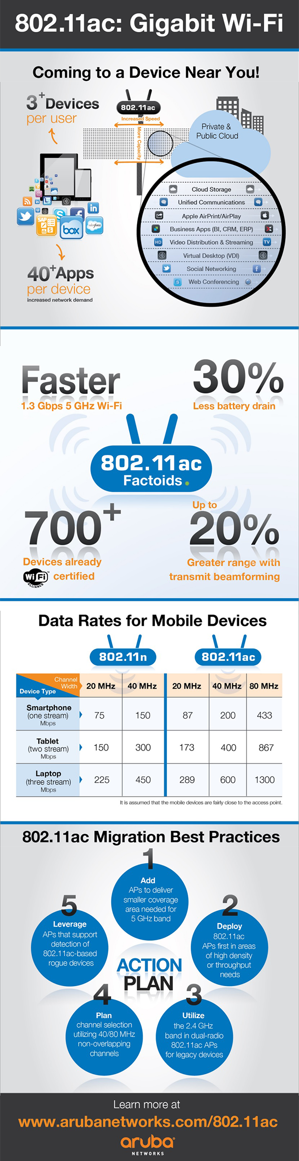 aruba networks 802.11ac infographic for school wireless networks, wifi service providers,