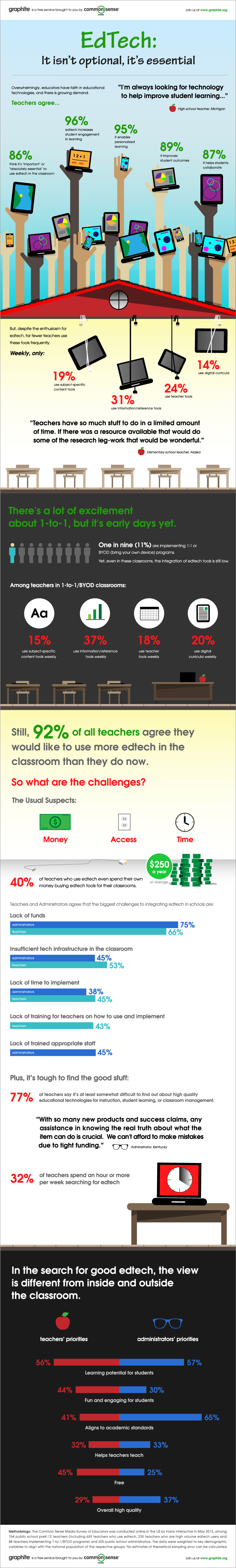 Infographic: An Increasing Demand for Classroom Technology