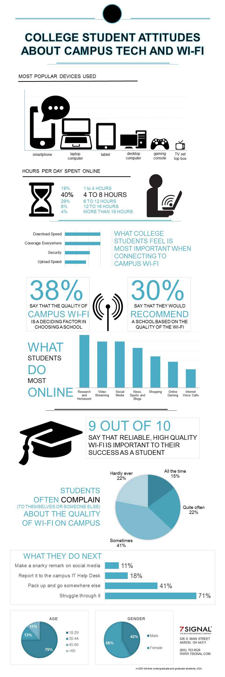 college students attitudes towards campus wifi infographic, school wireless networks, higher education,
