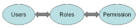 graphic showing how role based access control works users to roles to permissions