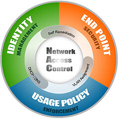graphic explaining how network access control works