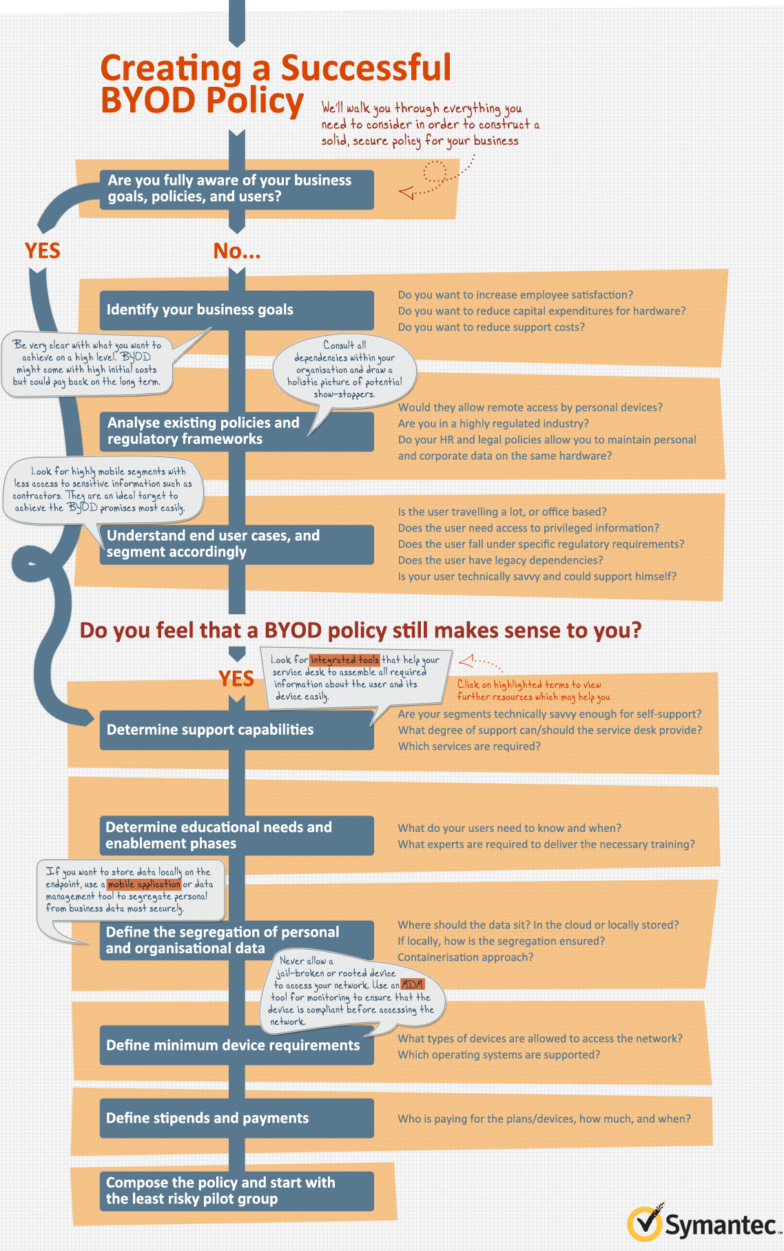 How to Create a BYOD Policy