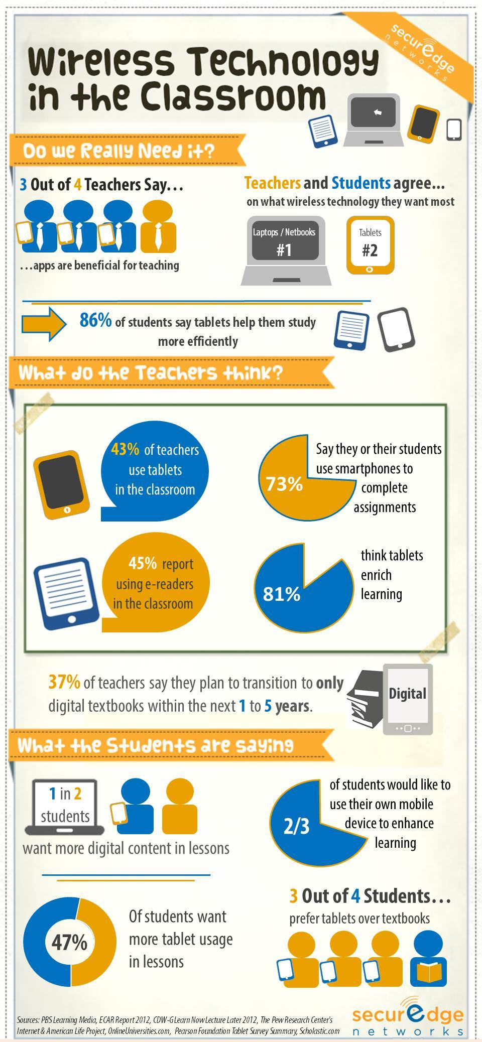 Wireless Technology in the Classroom 101: Infographic