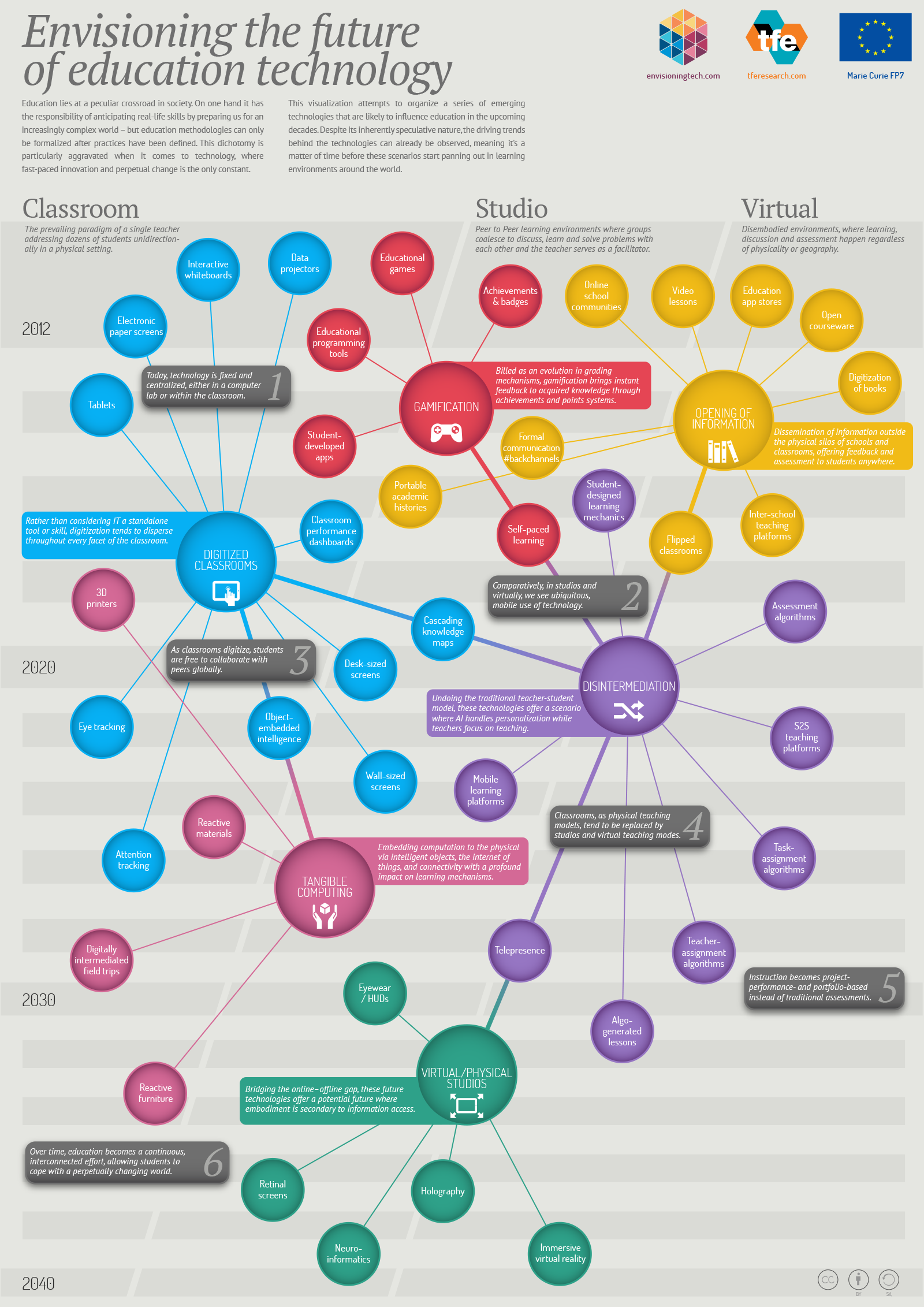 future of technology in the classroom infographic
