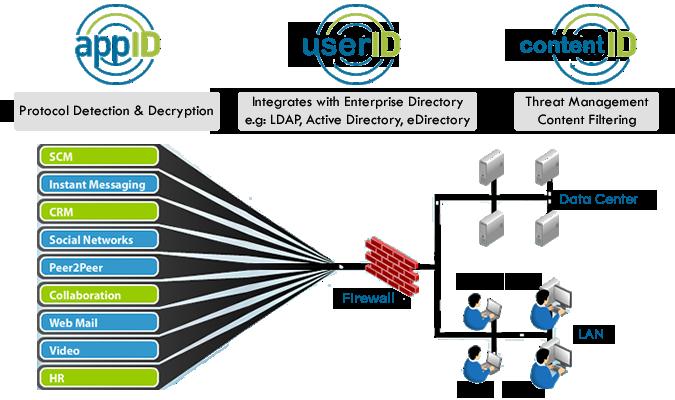 palo alto networks, next generation firewall, wireless network security,