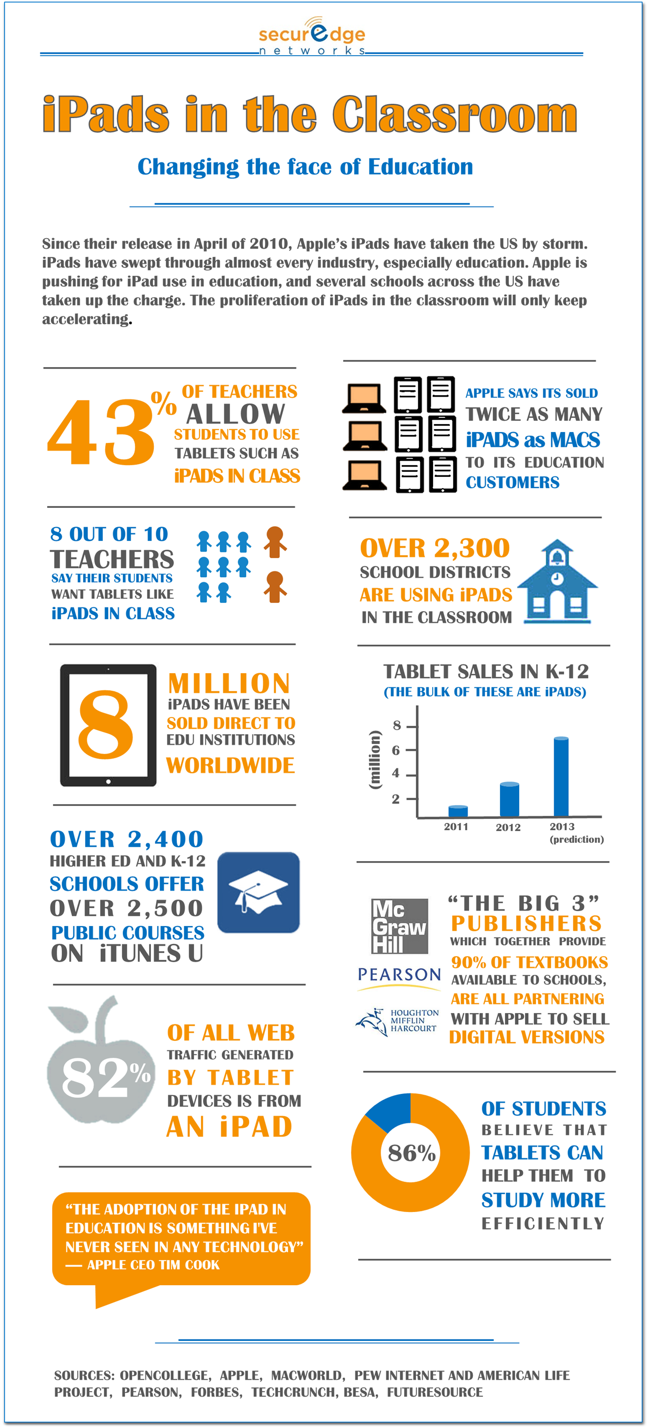 iPads in the Classroom: Changing the Face of Education Infographic