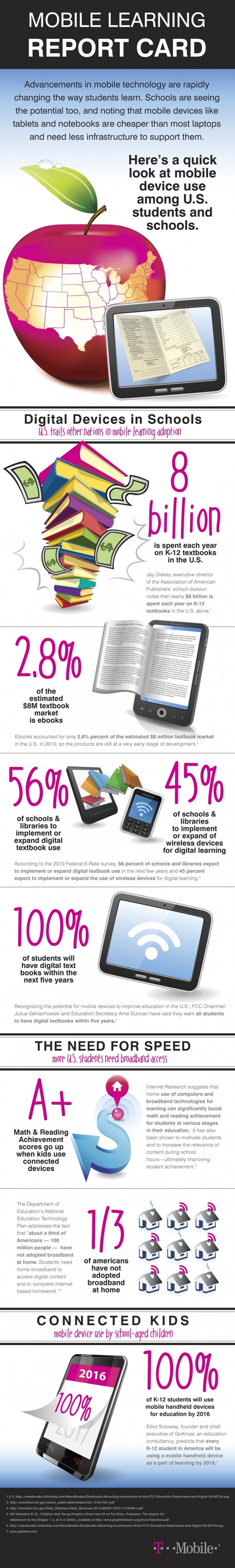 Current State and Future of Mobile Device Technology in the Classroom