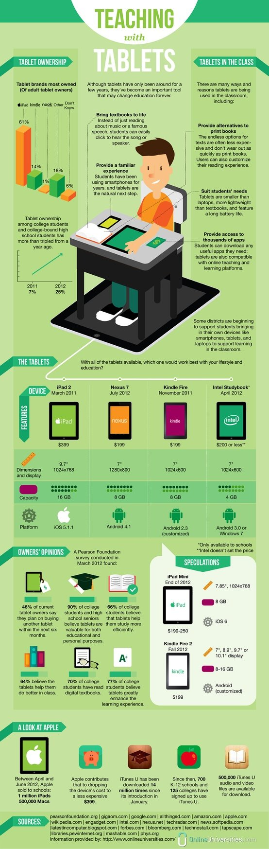 iPads in the Classroom: Changing Education (Infographic)