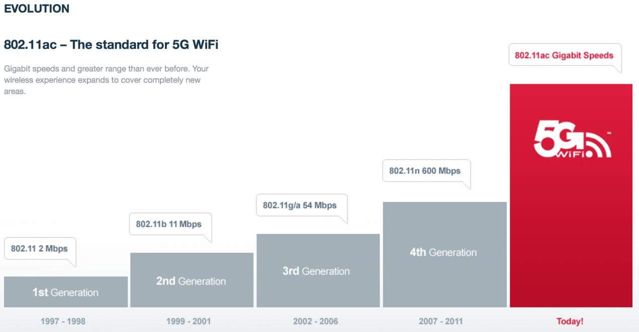 802.11ac, wireless network design, wifi service providers,