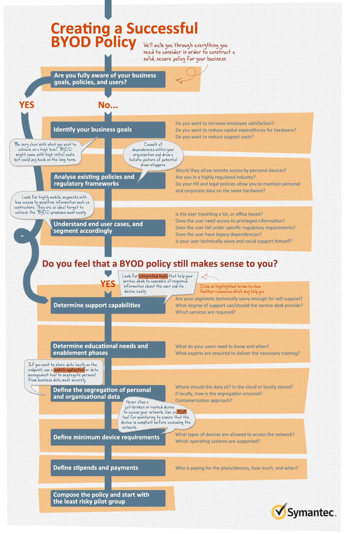 Creating a BYOD Policy