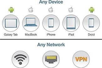BYOD network access