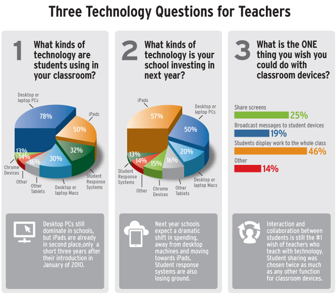 Growth of iPads in the classroom (and other mobile devices)