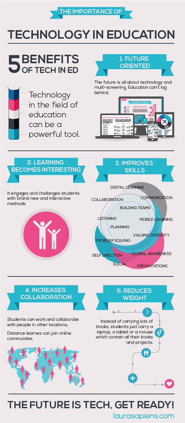 The Importance Of classroom technology in education, school wireless networks, wifi service providers,