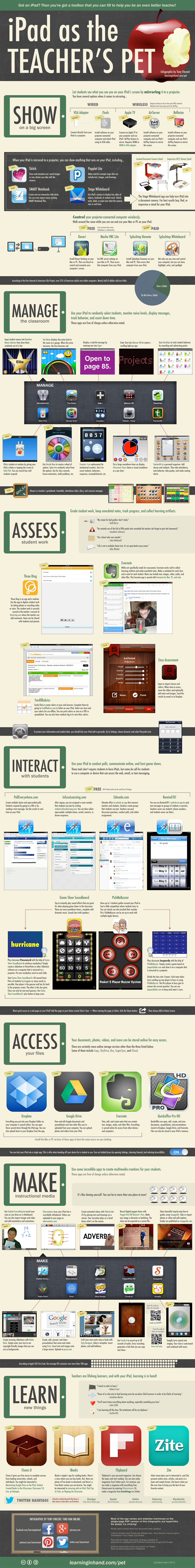 Infographic: 7 Techniques For Using iPads In The Classroom
