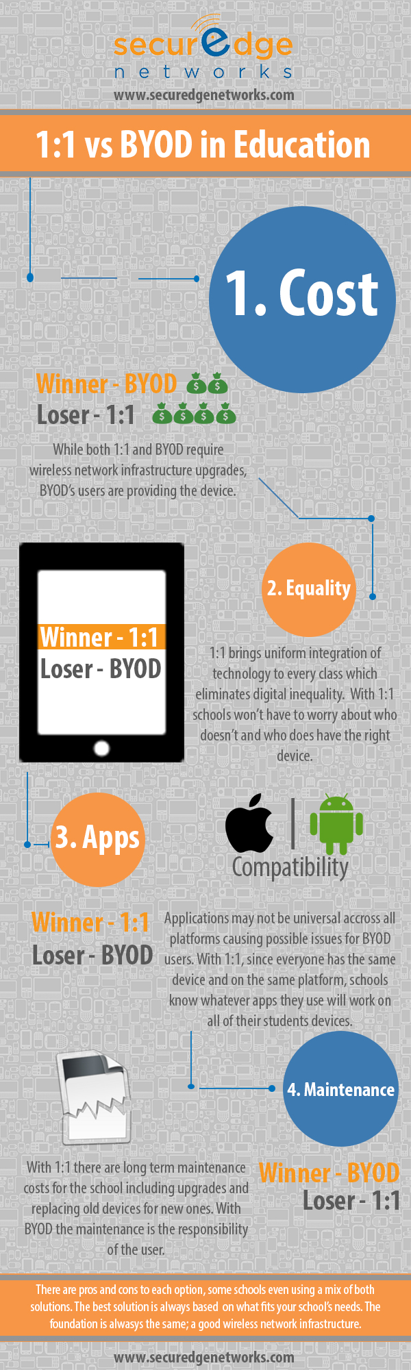 1:1 vs BYOD in education, BYOD solutions, ipads in the classroom, school wireless network