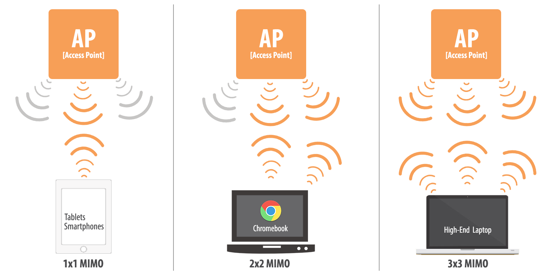 3x3 MIMO, wireless access points, wireless network design,